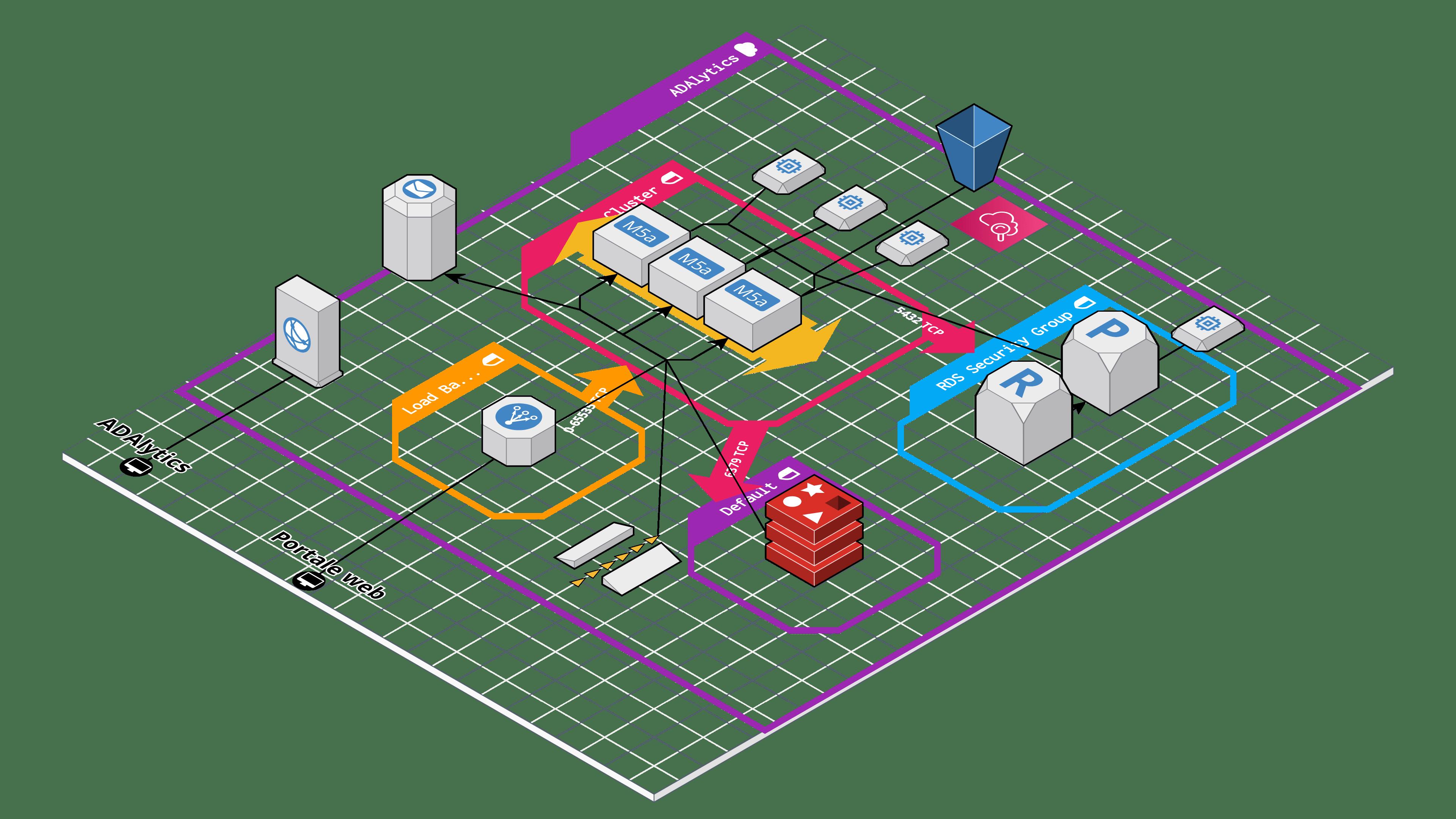 ADAlytics - Analisi e progettazione su misura dell'architettura della piattaforma cloud